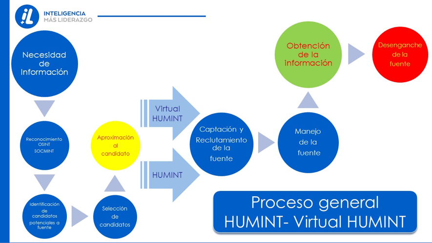HUMINT-virtual-HUMINT-inteligencia